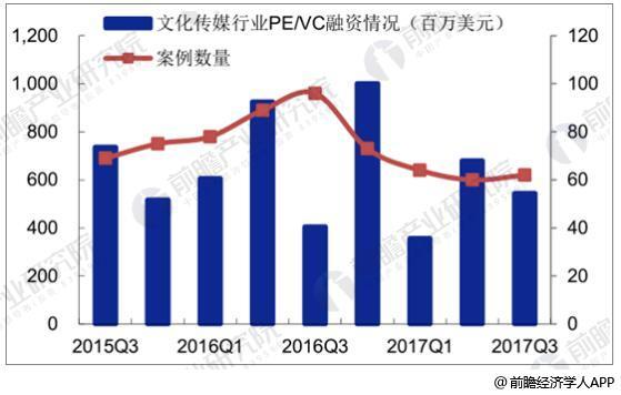2015Q3-2017Q3中国文化传媒行业PE/VC 融资情况