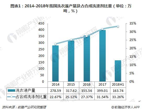 图表1:2014-2018年我国洗衣液产量及占合成洗涤剂比重(单位:万吨,%)