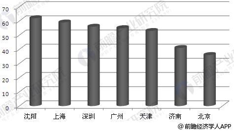部分主要城市餐饮垃圾占城市生活垃圾比重(单位:%)