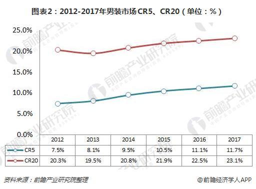 图表2:2012-2017年男装市场CR5、CR20(单位:%)