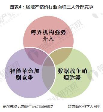 图表4:房地产估价行业面临三大外部竞争