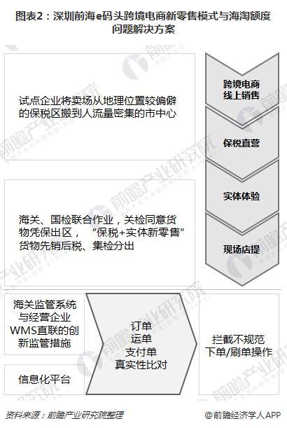 图表2:深圳前海e码头跨境电商新零售模式与海淘额度问题解决方案
