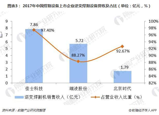 图表3: 2017年中国焊割设备上市企业逆变焊割设备营收及占比(单位:亿元,%)