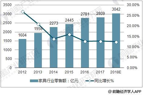2012-2018年中国家具零售额及同比增长预测
