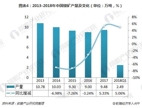图表4:2013-2018年中国镍矿产量及变化(单位:万吨,%)