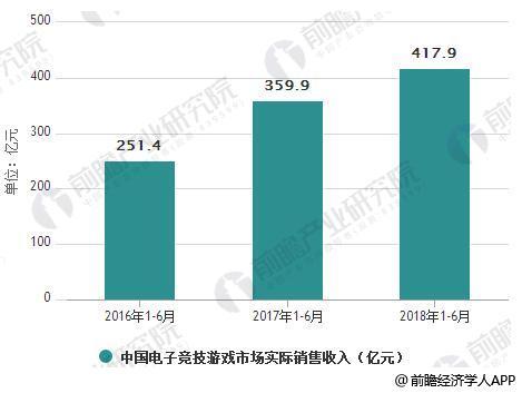 2016-2018年1-6月中国电子竞技游戏市场实际销售收入统计情况