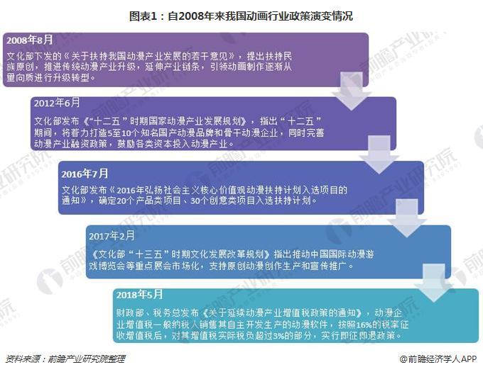 图表1:自2008年来我国动画行业政策演变情况