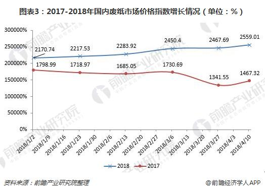 图表3:2017-2018年国内废纸市场价格指数增长情况(单位:%)