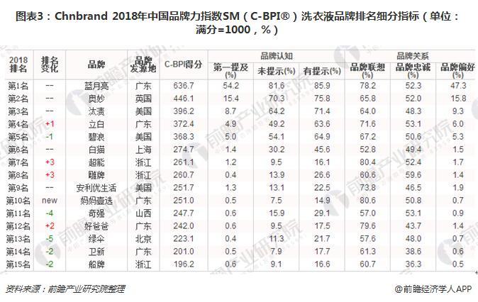 图表3:Chnbrand 2018年中国品牌力指数SM(C-BPI®)洗衣液品牌排名细分指标(单位:满分=1000,%)