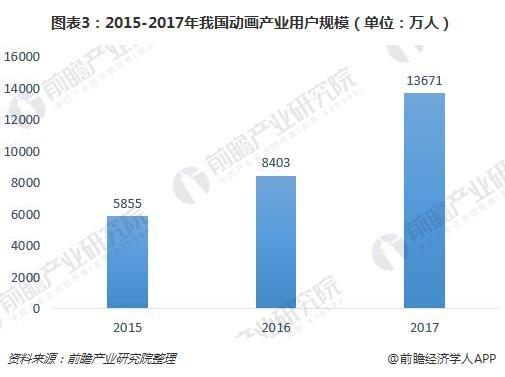图表3:2015-2017年我国动画产业用户规模(单位:万人)