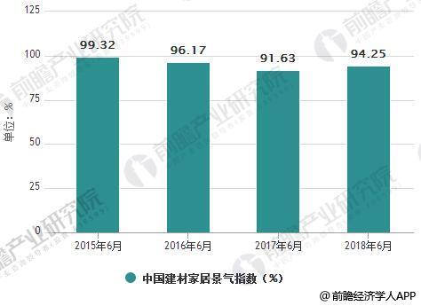 2015年6月-2018年6月中国建材家居景气指数(BHI)统计情况