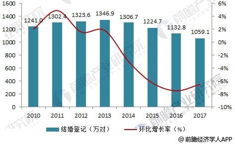 2010-2017年中国结婚登记数及其增长情况