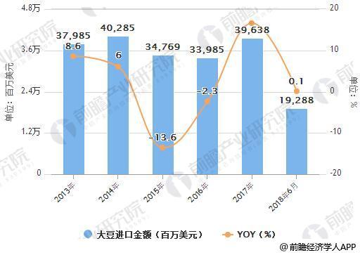2013-2018年6月中国大豆进口统计及增长情况