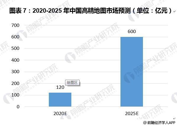 图表7:2020-2025年中国高精地图市场预测(单位:亿元)