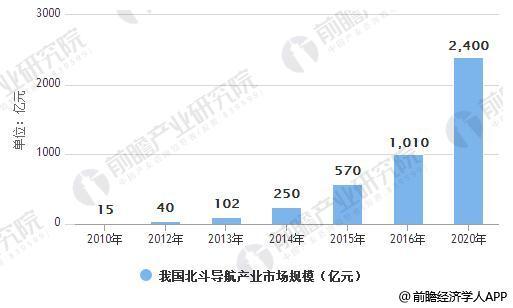 2012-2020年我国北斗导航产业市场规模统计情况及预测