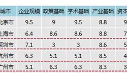 粤港澳大湾区产业前瞻——人工智能(四)