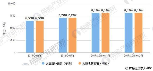 2015-2018年中国大豆播种及收获面积统计情况
