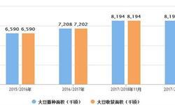 1-6月大豆累计<em>进口量</em>为4487万吨 累计增长2.1%