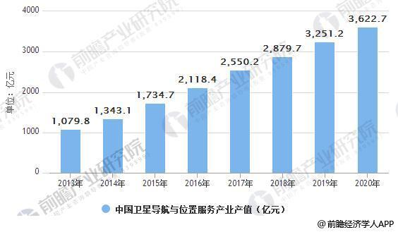 2013-2020年中国卫星导航与位置服务产业产值统计情况及预测