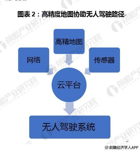 图表2:高精度地图协助无人驾驶路径
