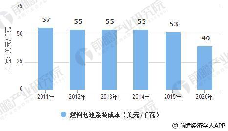 2011-2020年燃料电池系统成本分析情况及预测