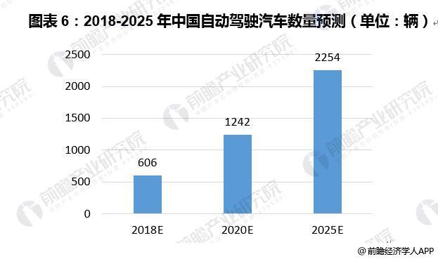 图表6:2018-2025年中国自动驾驶汽车数量预测(单位:辆)
