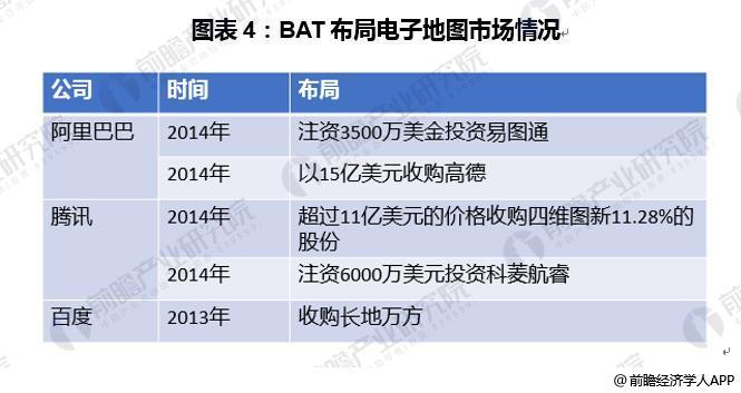 图表4:BAT布局电子地图市场情况