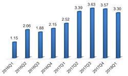 2018年中国工业机器人市场现状分析 产销稳步增加