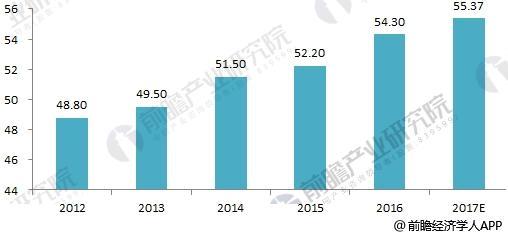 2012-2017年全球航空货物运输量变化分析图