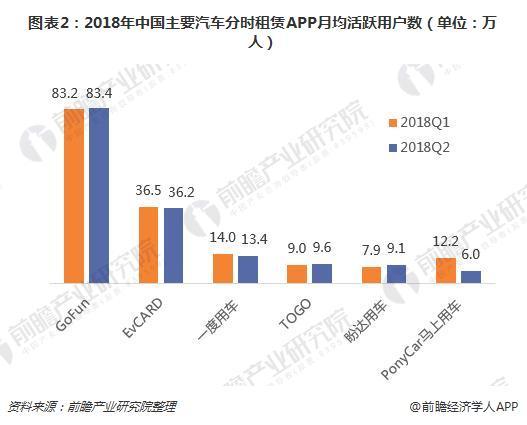 图表2:2018年中国主要汽车分时租赁APP月均活跃用户数(单位:万人)