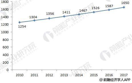 2010-2017年全国婚宴酒席平均价格