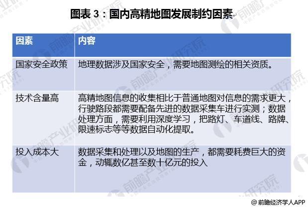 图表3:国内高精地图发展制约因素