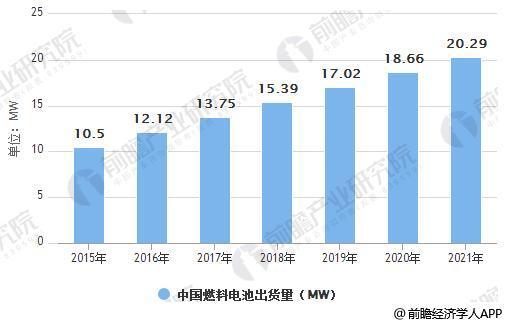2015-2021年中国燃料电池出货量统计情况及预测