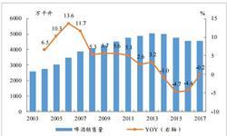 1-6月啤酒累计产量为2064.2万吨 累计增长1.2%