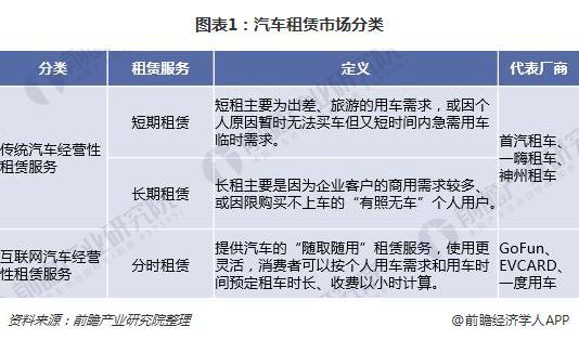 2018年汽车分时租赁行业四大发展趋势分析【组图】