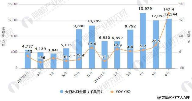 2017-2018年6月中国大豆出口统计及增长情况