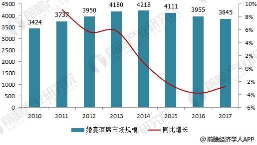 2010-2017年中国婚宴酒席行业市场规模走势(单位:亿元,%)