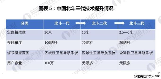 图表5:中国北斗三代技术提升情况