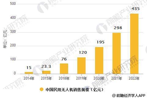 2014-2022年中国民用无人机销售规模统计情况及预测