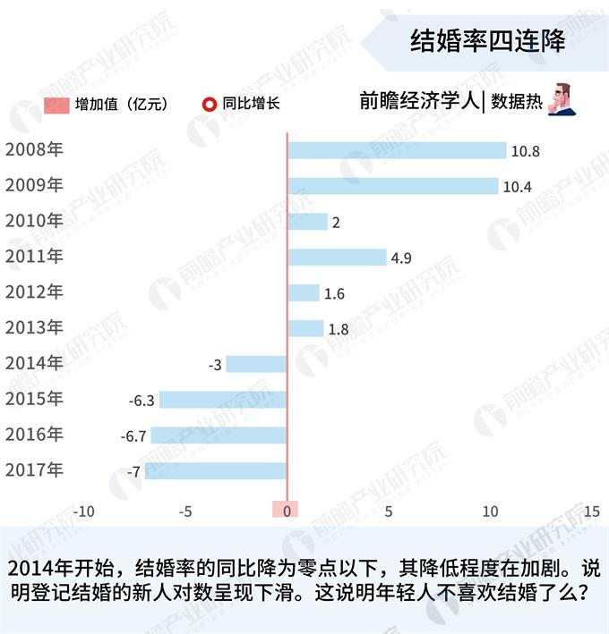 数据热|中国结婚率四连降?婚还是要结的,年轻人只是对婚姻更加谨慎了