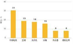 1-6月<em>彩电</em>累计产量达8686.8万台 累计增长15.1%