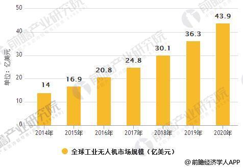 2014-2020年全球工业无人机市场规模统计情况及预测