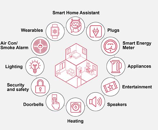 普华永道:2019年智能家居设备花费将达108亿英镑 智能家居时代已经到来?