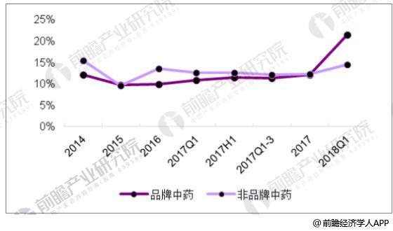 中药行业发展趋势分析 海外市场需求不断上升