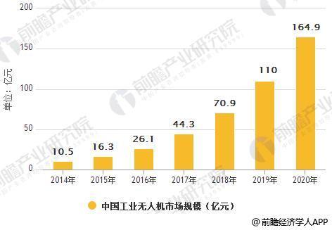 2014-2020年中国工业无人机市场规模统计情况及预测