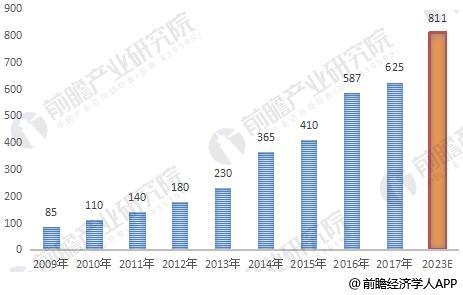 中国药妆市场规模及预测