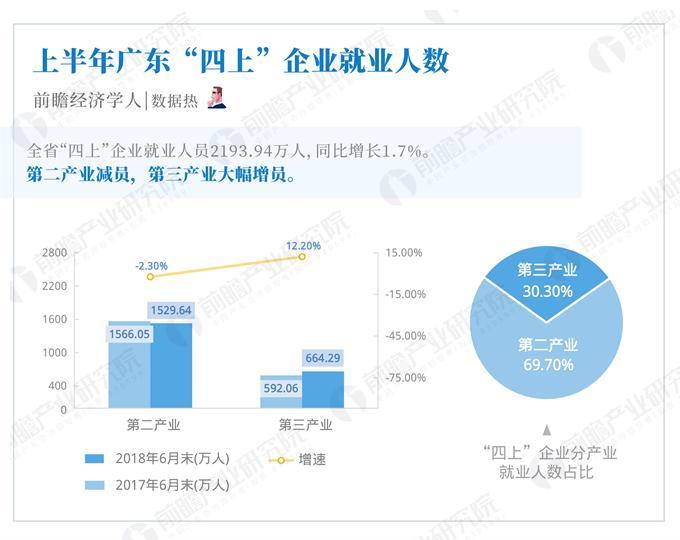 """数据热 广东省""""四上""""企业就业情况:深圳成拉动就业增长动力城市"""