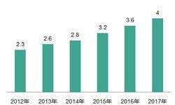 2018年餐饮行业发展现状与趋势分析 重视餐饮<em>文化</em>内涵、出现国际化倾向