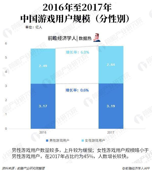 数据热 游戏玩家=男性玩家?女性游戏用户达45%,男性消费意愿为女性3倍