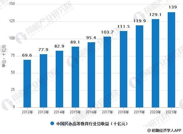 2012-2021年中国民办高等教育行业总收益统计情况及预测